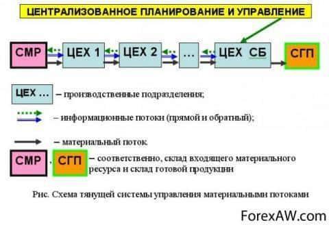 Схема тянущей системы управления материальными потоками