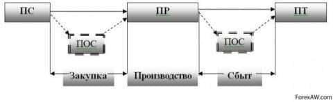 Схема гибкой логистической системы