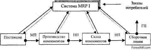 Схема использования системы Канбан