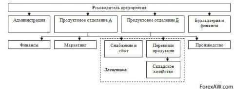 Производство многономенклатурное, подразделение логистики не обособлено