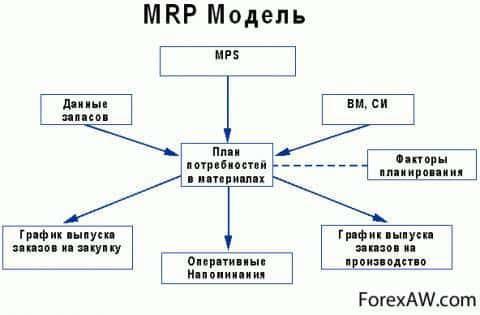 Системы MRP