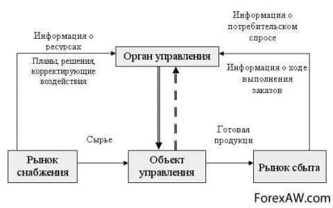 Аналоговая модель системы управления материальными потоками