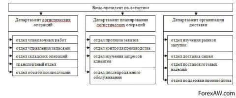 Организация подразделения логистики