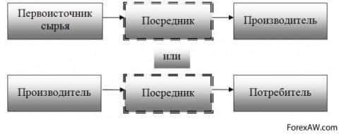Схема эшелонированной логистической системы