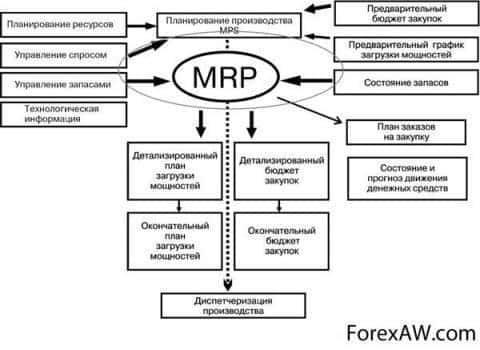 Схема системы MRP