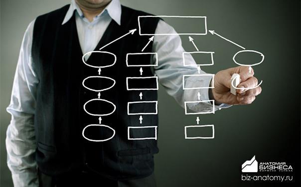 manajment-organizacii-2