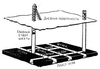 Разрез шахты на угольных пластах горизонтального залегания.