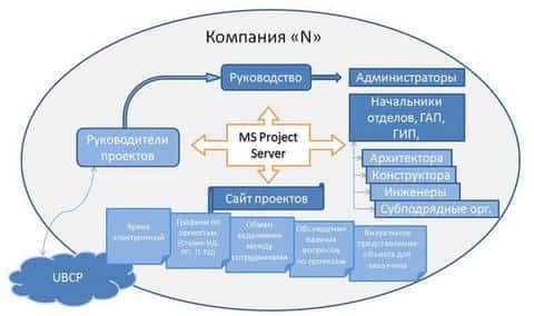 Управление проектами является отдельной отраслью менеджмента во всем мире и в России в частности