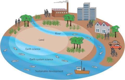 При девелопменте земли процесс будет относиться к улучшению качеств определенного участка земли