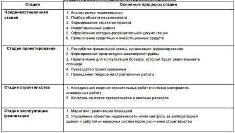 Основные стадии и основные процессы стадий девелоперского проекта