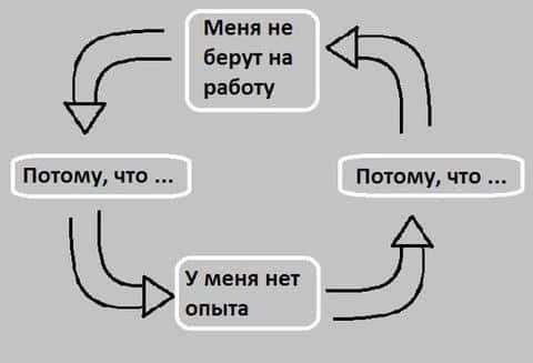 Практика внедрения успешных девелопрских проектов начинает только появляться в Российской Федерации