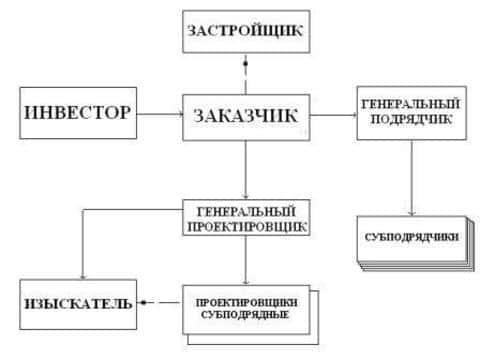 Примерная схема того, как может выглядить примерная структура девелоперского проекта