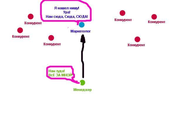 Менеджер и его видиние в организации