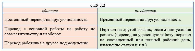 Как в СЗВ-ТД отразить перевод