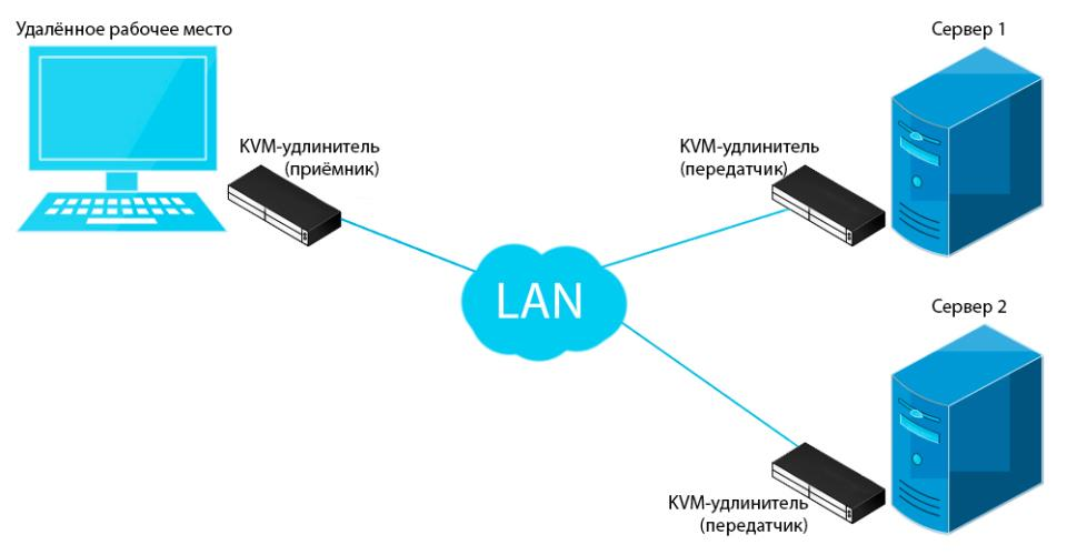 KVM over IP