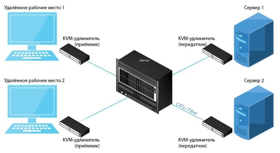 KVM. Кабельное подключение через матричный коммутатор (традиционные матрицы)