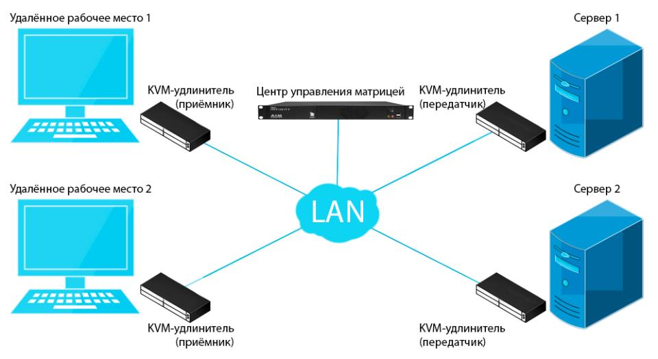 KVM. Матричная коммутация KVM over IP