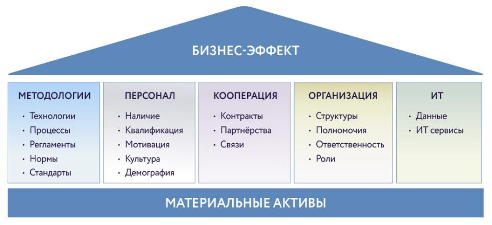 Пять основных групп комплементарных активов