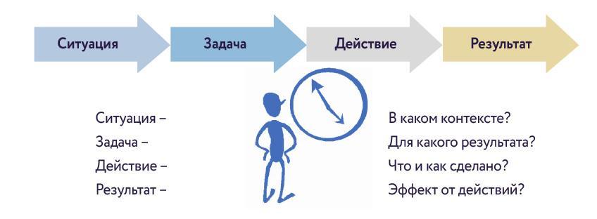 Интервью по методу STAR (Situation, Target, Action, Result)