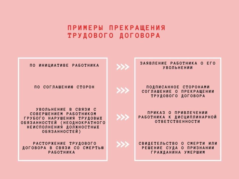 Примеры прекращения трудовых договоров с обоснованием