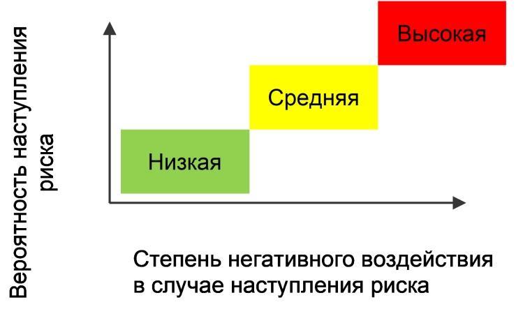 Пример оценки рисков в ISO 27001