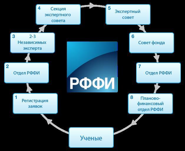 Информационная система РФФИ