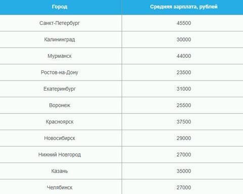Москва и зарплаты