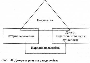 Джерела розвитку педагогіки