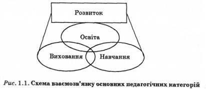 Схема взає'мозвязку основних педагогічних категорій