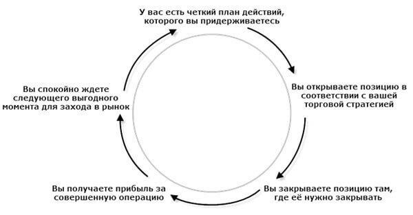 podrobnaja-shema-raboty-na-birzhe