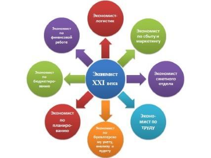 Таблица экономических специальностей
