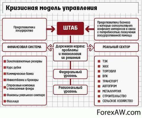 кризисная модель управления