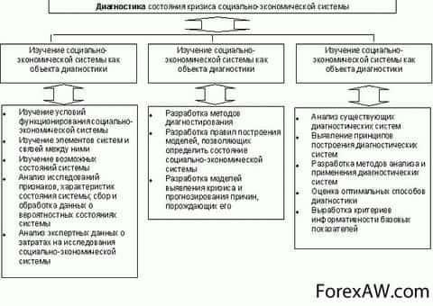 схема диагностики состояния кризиса
