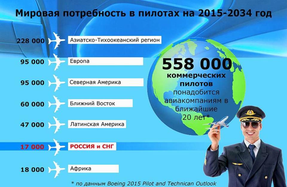 сколько получают пилоты самолетов