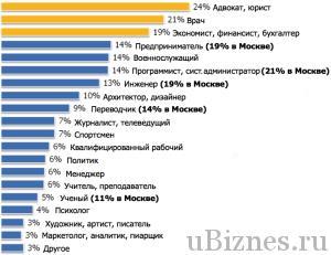 На кого хотят отдать учиться своих детей россияне - экономист 3 место