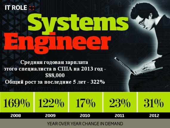 TOP-10 из наиболее востребованных специальностей в области ИТ зарплата