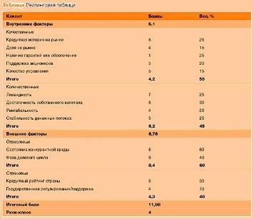 рейтинговая таблица
